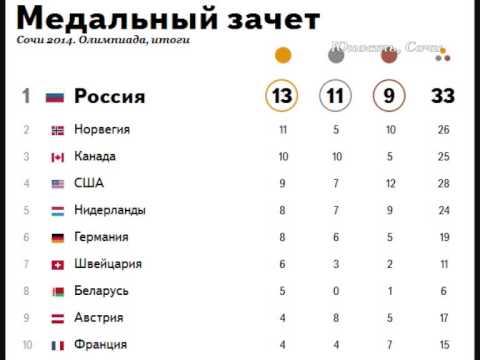 Итоговый Медальный Зачёт Олимпийских Игр в Сочи 2014