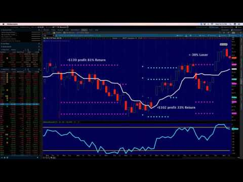 Options Fast Track - Live Market Demo Spread Trades