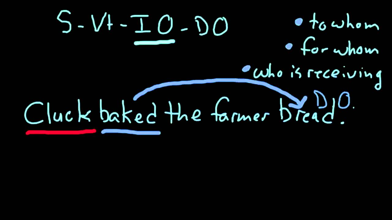 Subject Transitive Verb Indirect Object Direct Object