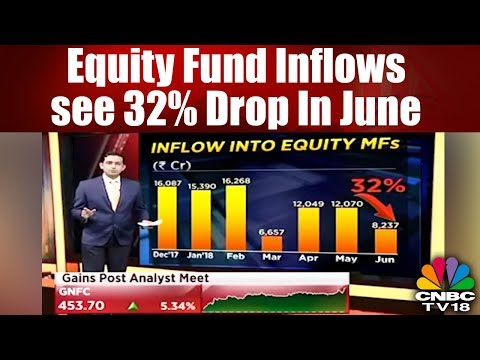 Equity fund inflows see 32% drop in June | CNBC TV18