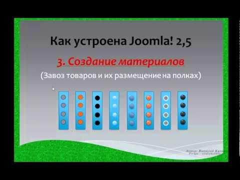 Видеоурок # 6. Как устроена Joomla!.