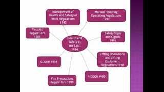 as level health and social care health and safety acts revision ocr