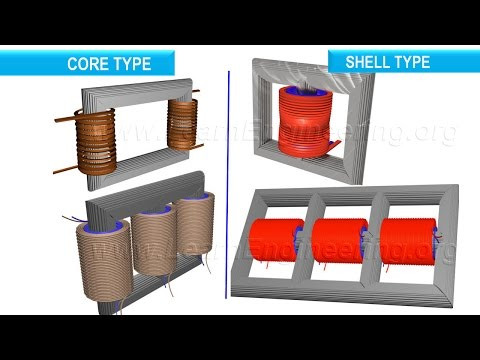 Type of Transformers with animations