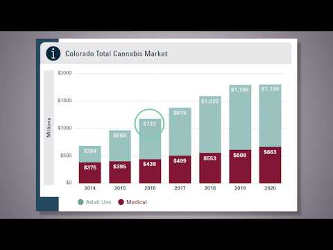 CannaClip: How much is Colorado's cannabis market worth?