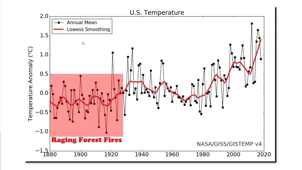 Primal Climate Instincts