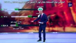 ارتفاع الدخل السياحي في المملكة 14% في نهاية تموز