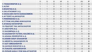 Spor Toto Süper Lig 1.Hafta Puan Durumu - Toplu Sonuçlar - Fikstür 2021-22
