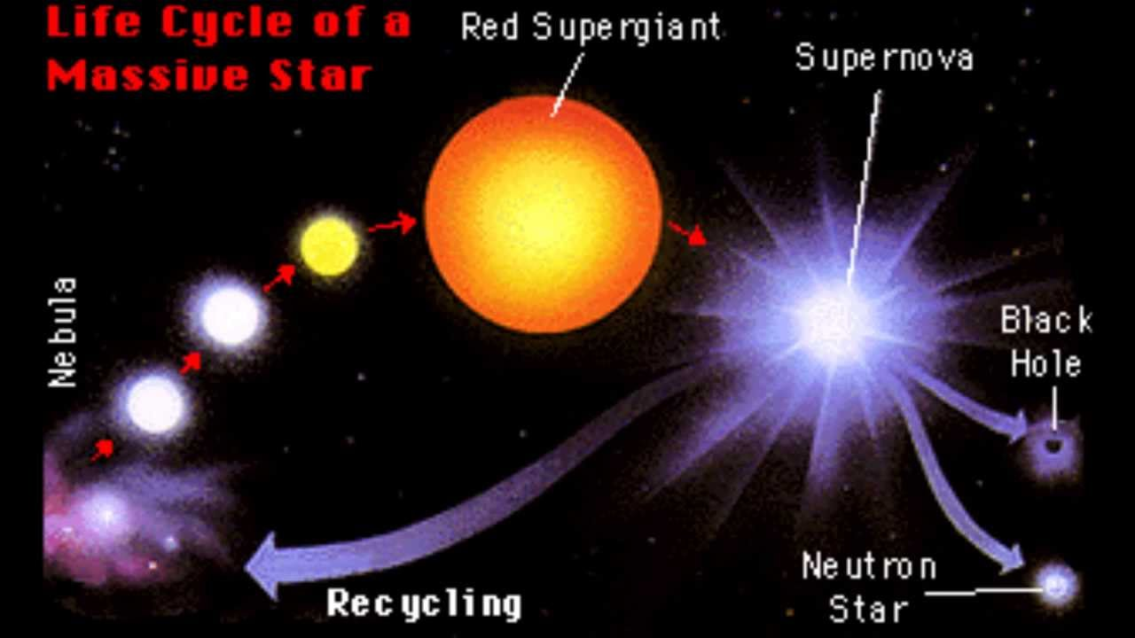 stellar evolution Stellar evolution is a description of the way that stars change with time on  human timescales, most stars do not appear to change at all, but if we were to  look for.