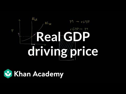 Real GDP driving price | Aggregate demand and aggregate supply | Macroeconomics | Khan Academy