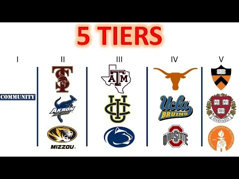 College Rankings: The 5 Tiers Of Colleges In America