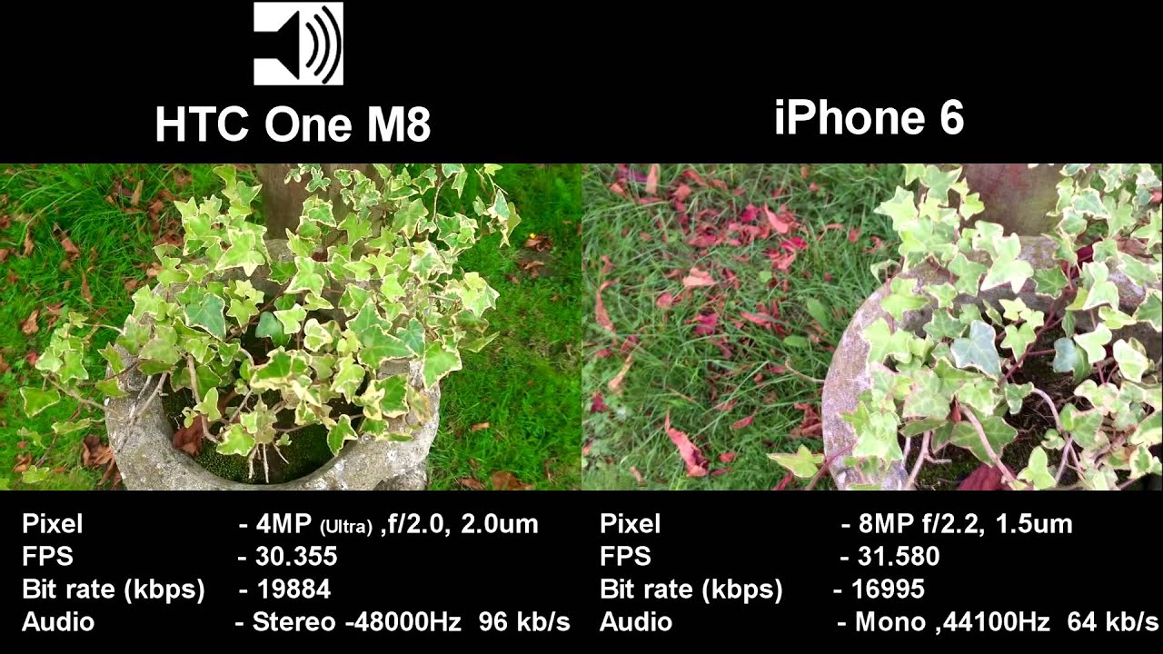iPhone 6 vs HTC One M8 - 1080p Camera / Audio Test - YouTube