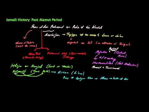 Ismaili History Crash Course: Post Alamut Period