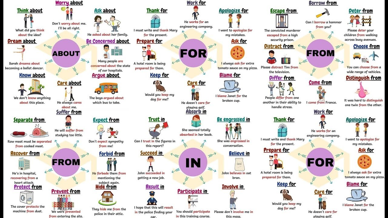 useful prepositional verbs with for from in and about