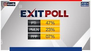 Samaa Exit Poll, Kaun Kahan Kahan Kitne Number Se Agay?   SAMAA TV   Election Pakistan 2018