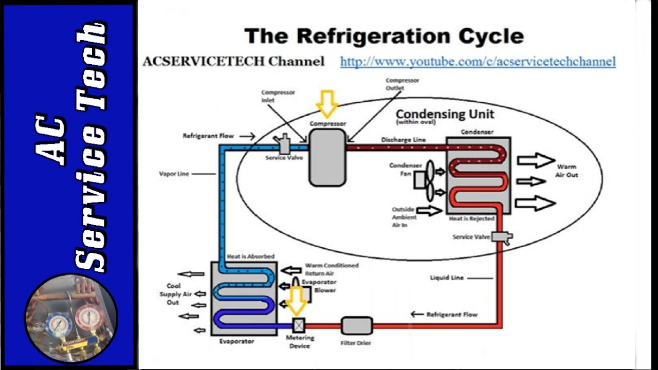 refrigeration cycle tutorial step by step detailed and concise  [ 1280 x 720 Pixel ]
