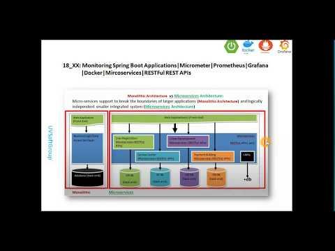 18_5:-monitoring-spring-boot-applications|spring-boot-actuator|micrometer|prometheus|grafana|docker
