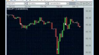 Forex Trading - Classic 00 Scalping