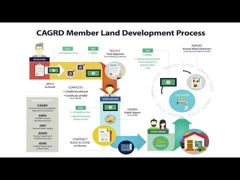 CAGRD Infographic- Central Arizona Project