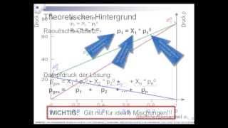 H32 Raoltsches Gesetz - Gasphase über einer ternären Mischung aus Hexan, Heptan und Oktan