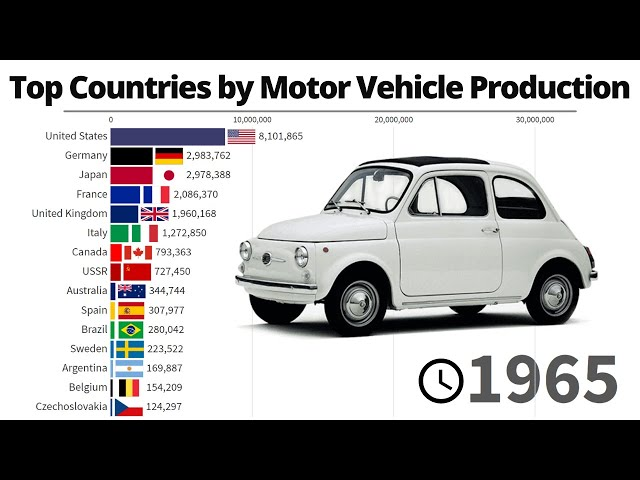 Top 15 Countries by Motor Vehicle Production 1950/2020