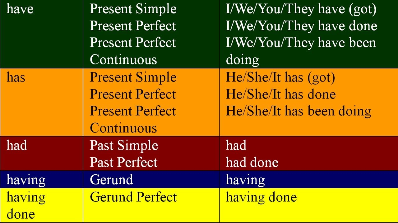 Have, Has, Had, Having And Having Done English Grammar Lessons For Beginners  Youtube