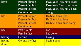 HAVE, HAS, HAD, HAVING and HAVING DONE. English grammar lessons for beginners
