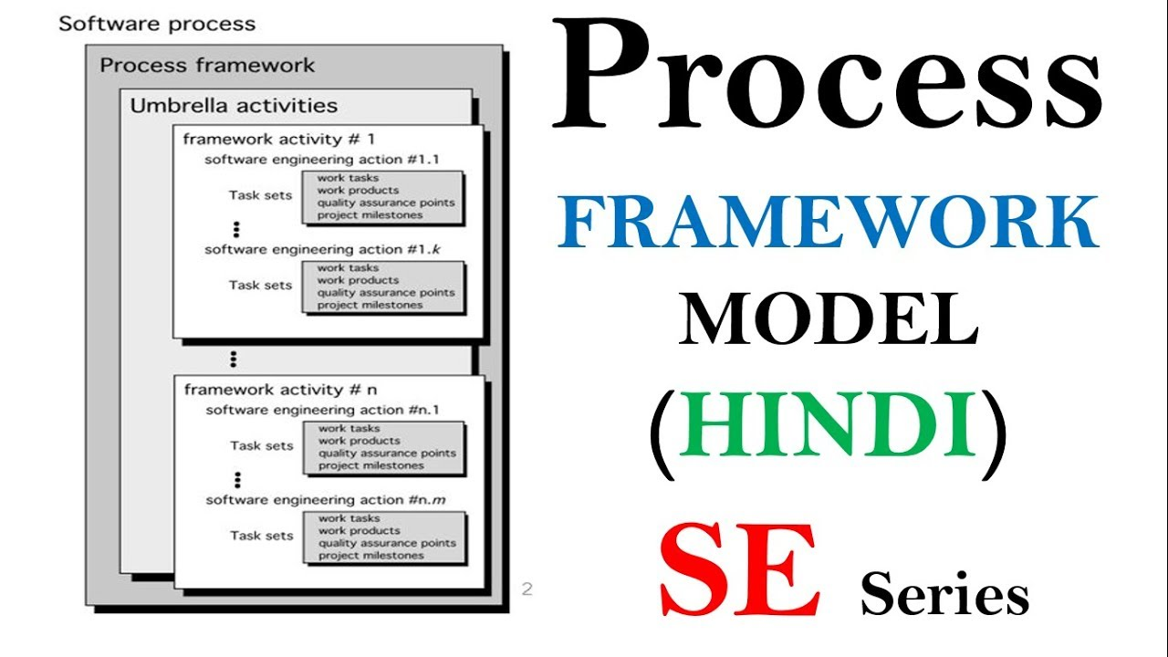 Process Framework Model in Hindi | Software Engineering tutorials