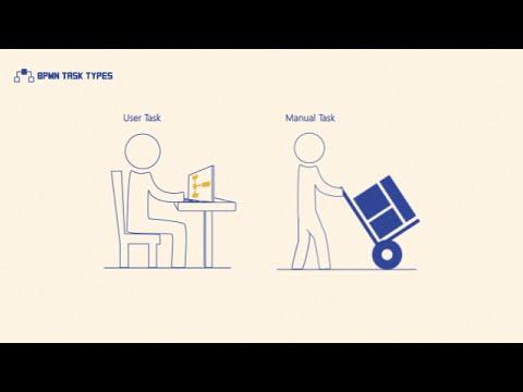 BPMN Task Types