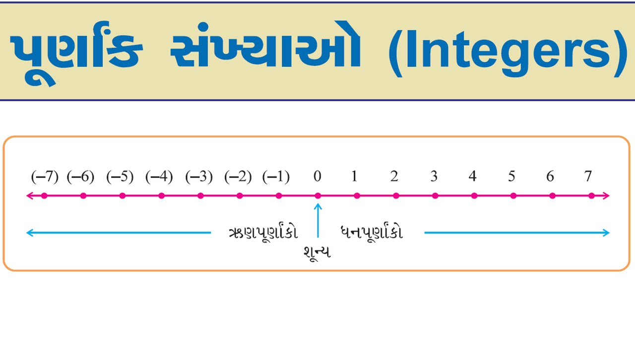 Integers, Negative And Positive Numbers, Whole Number, Natural Number,  Fraction,real