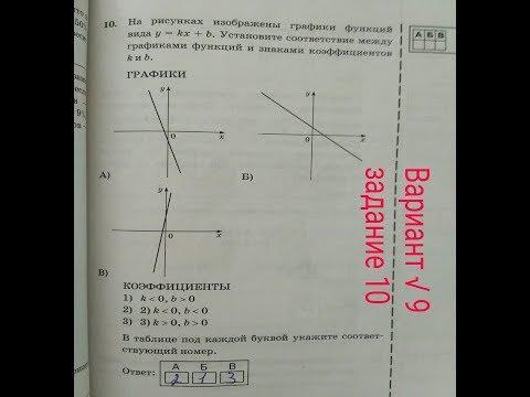 На рисунке изображены графики функций. ОГЭ математика (вар. 9)