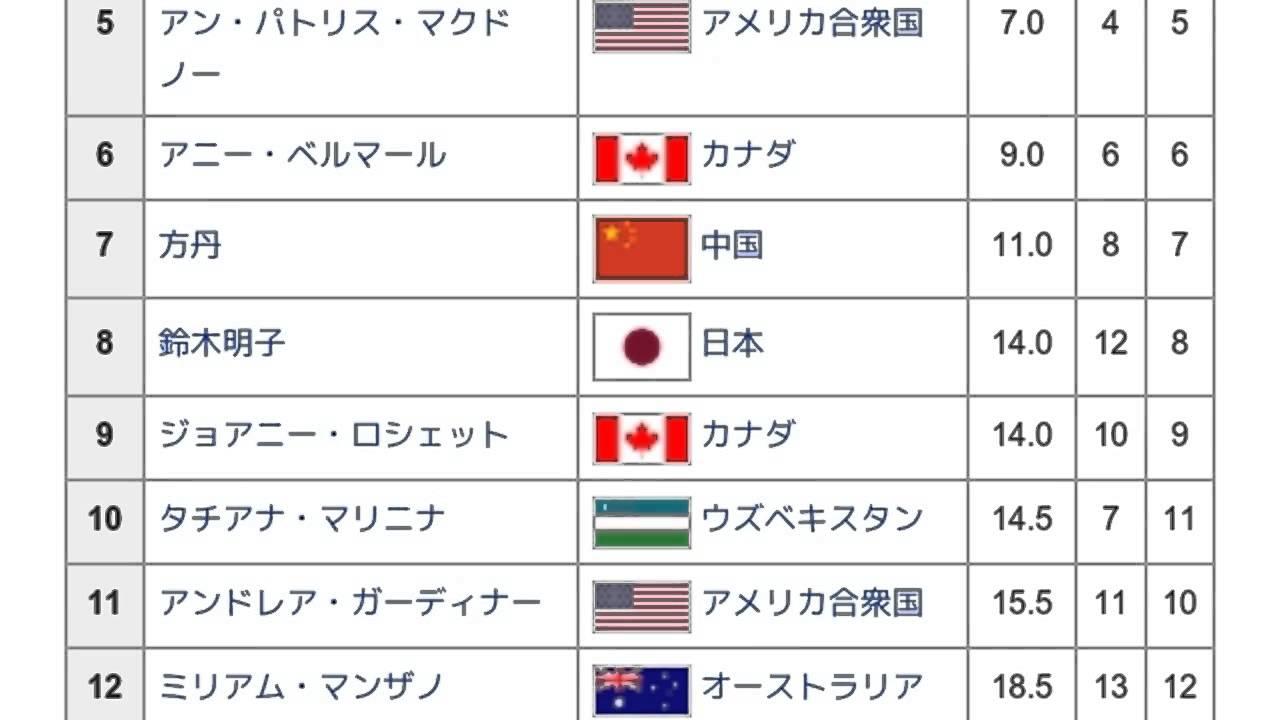 グラディス・オロスコ - Japanes...