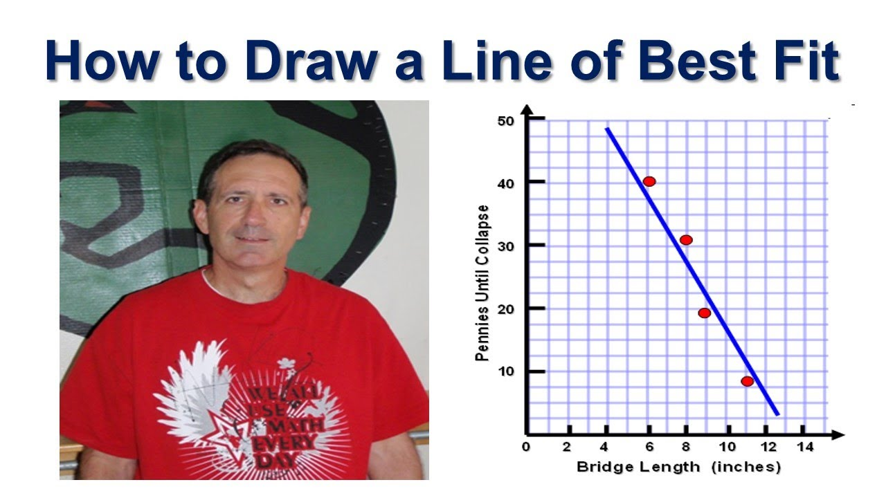 Drawing Lines Of Best Fit : How to draw a line of best fit youtube
