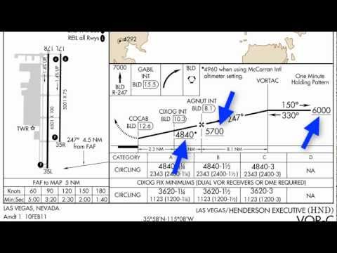 Approach Plate Profile View