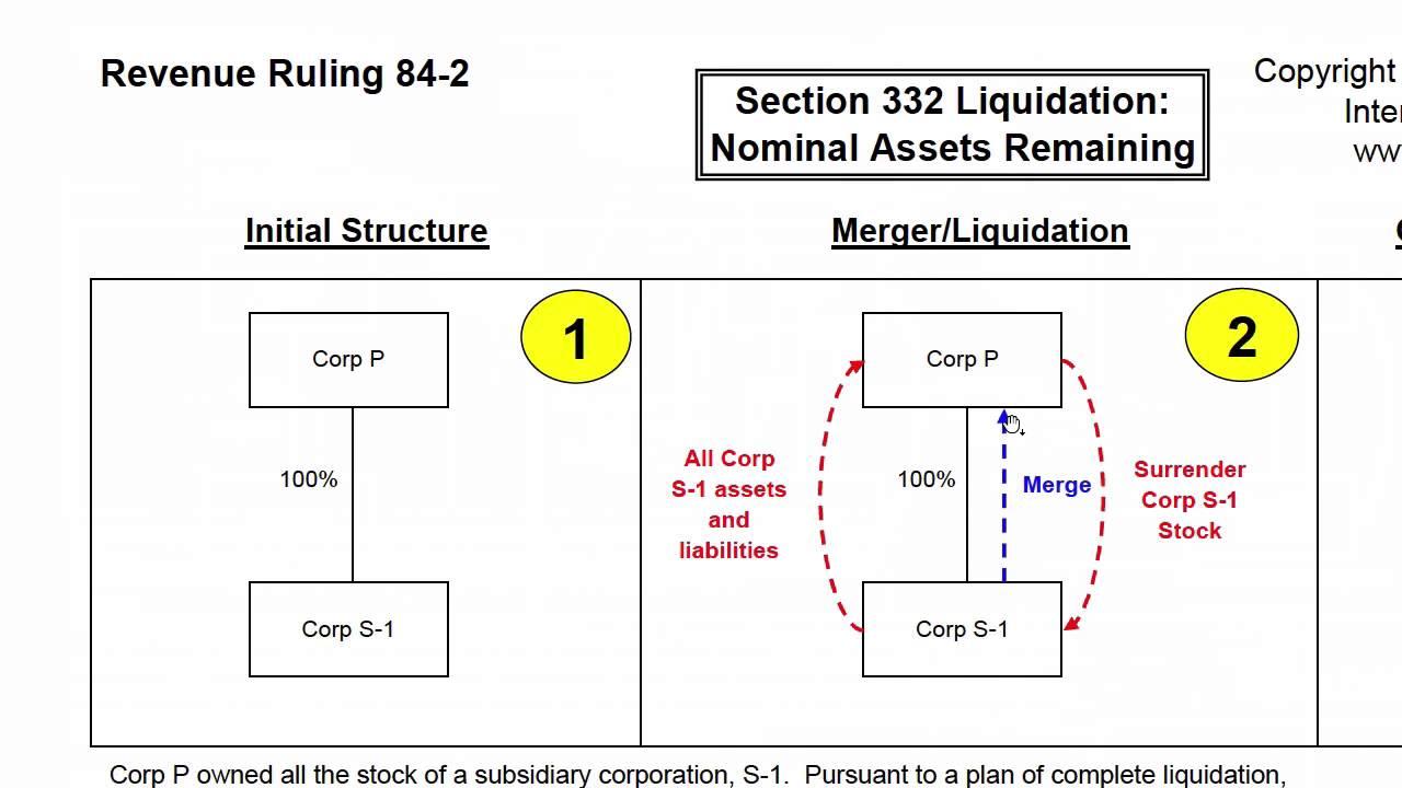 Liquidating assets s-corp
