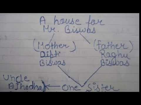 a house for mr biswas summary
