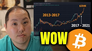 BITCOIN IS FOLLOWING THE SAME PATTERN FROM THE LAST BULL RUN