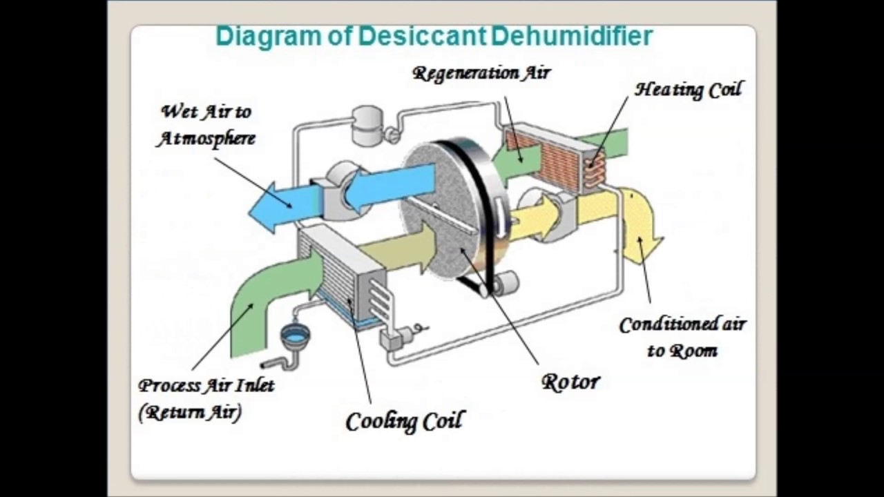 desiccant dehumidification - youtube draw a diagram of a heat engine #10