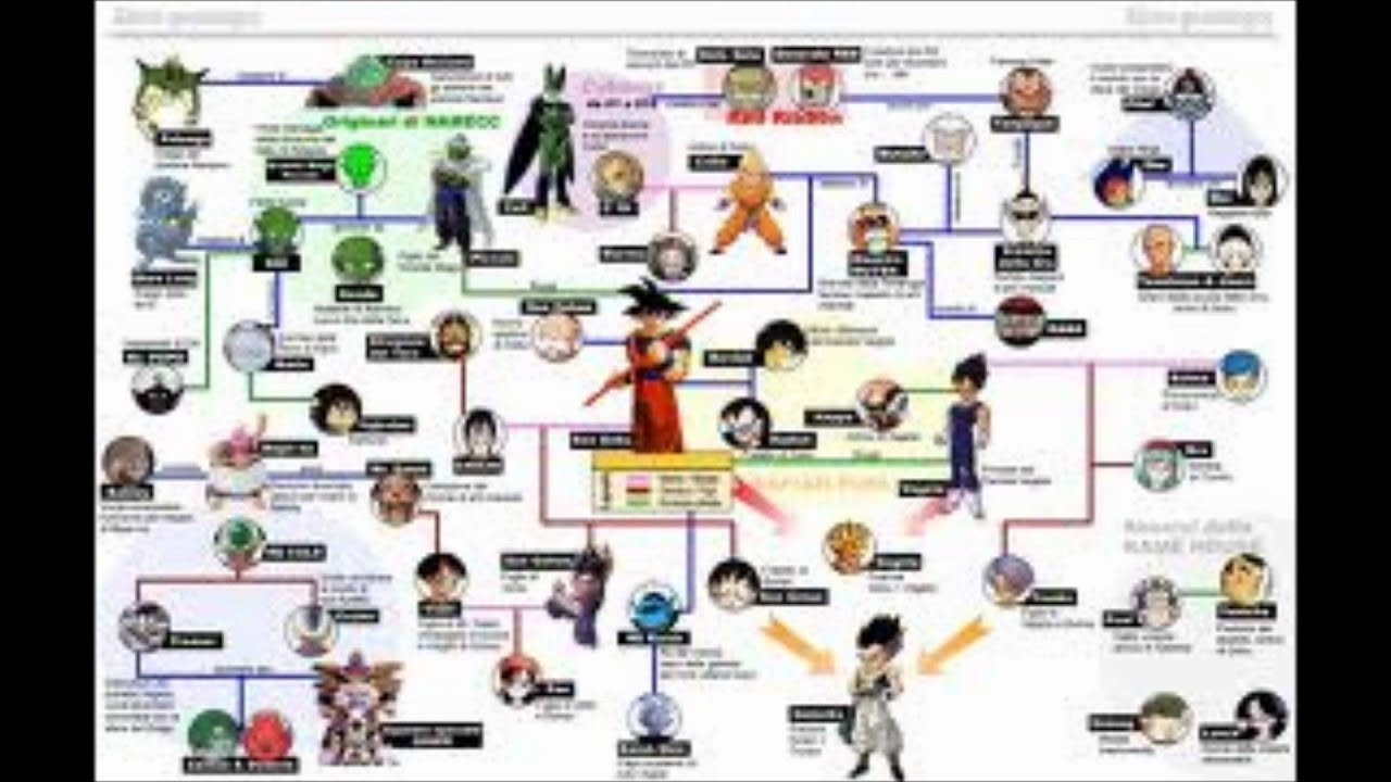 Goku Family Tree Youtube