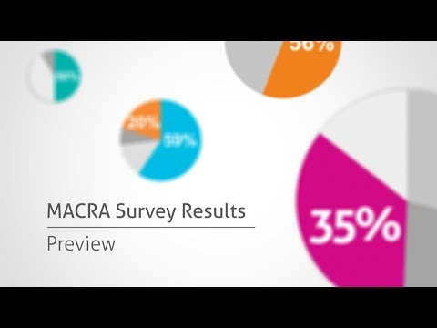 Key findings from NueMD's 2017 MACRA survey of more than 1,000 healthcare professionals.