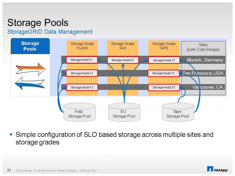 SE Training StorageGRID Webscale Technical Overview - YouTube