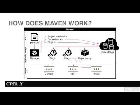 Apache Maven Tutorial | Technical Overview