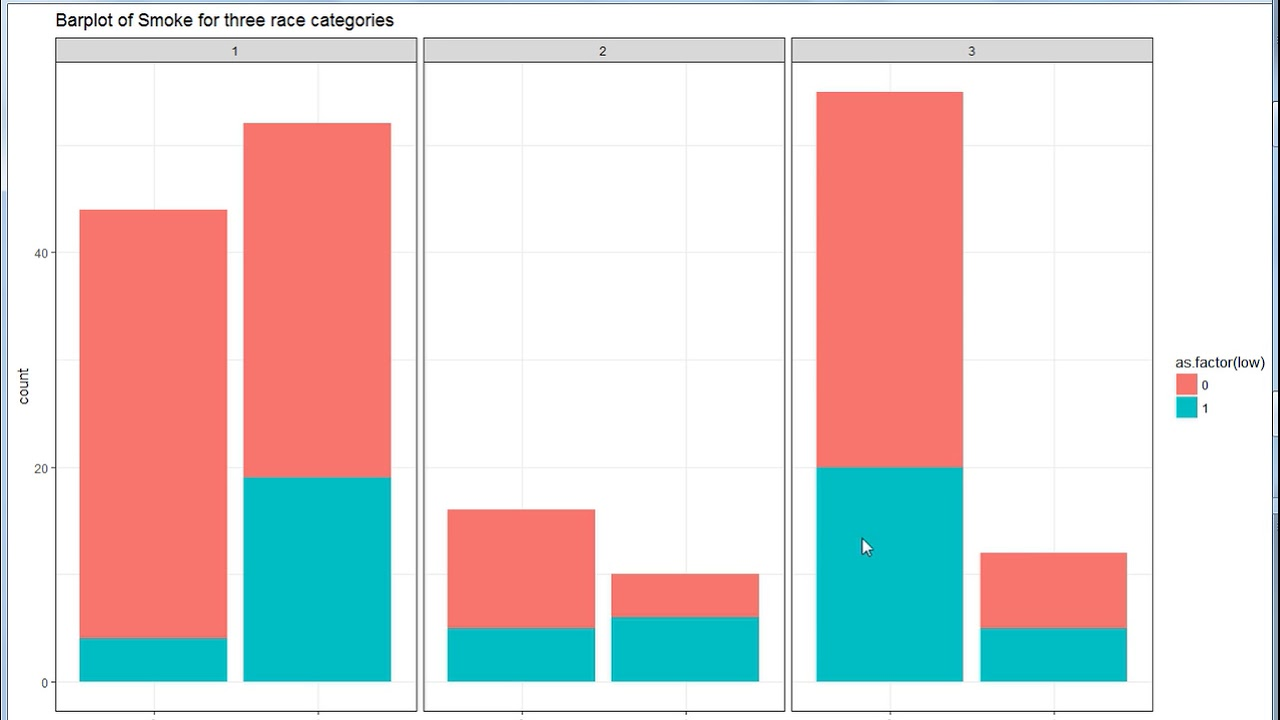 Creating plots using many variables :Facet_wrap in ggplot in R