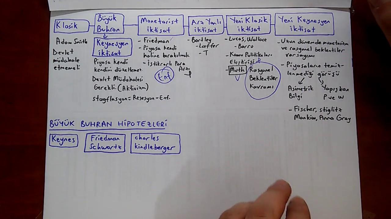 Aöf Makro Iktisat Makro Ekonomiye Giriş 1 Kısım Youtube