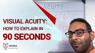 Visual Acuity: how to explain in 90 seconds