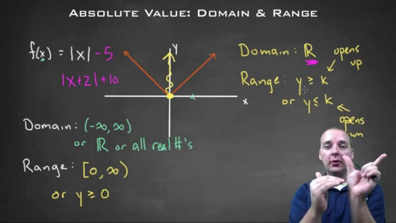 Absolute Value Function  Domain And Range