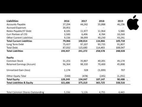 Apple Financial Analysis 2020