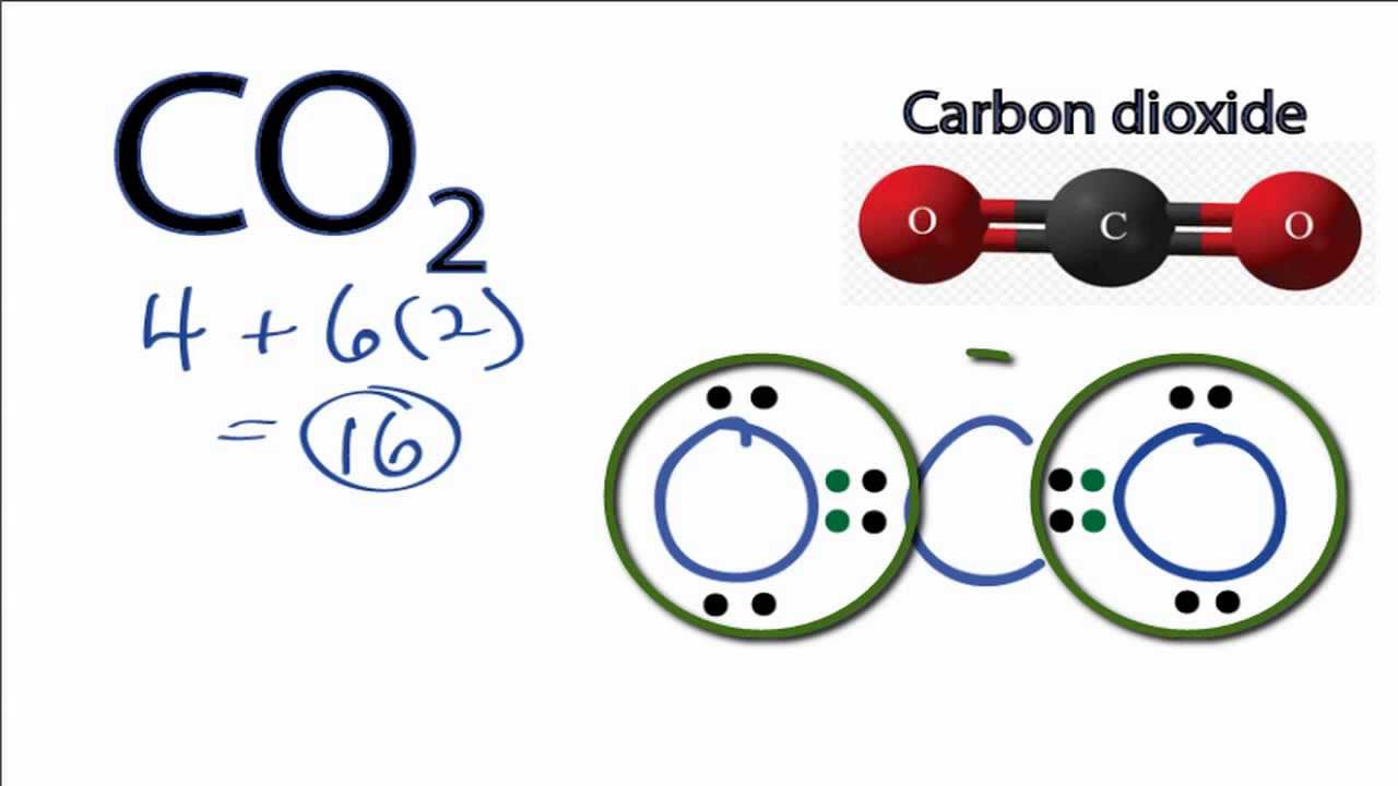 dot diagram of co2 co2 dot diagram