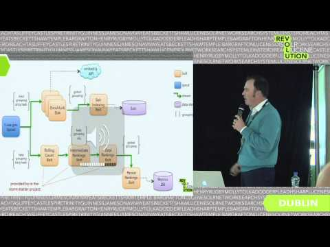 Integrate Solr with real-time stream processing applications, Timothy Potter