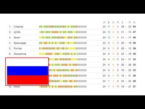 Турнирная таблица Чемпионата Мира 2015 группы ЧМ 2015 по