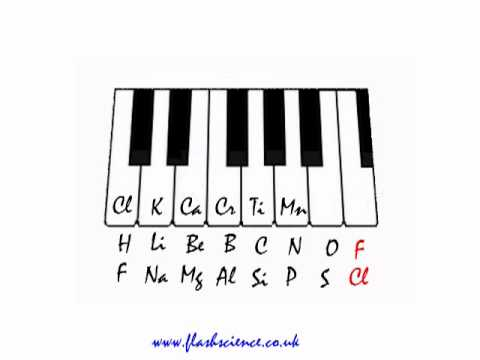 John Newlands Law Of Octaves And How It Contributed To The